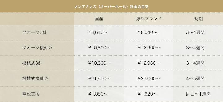 メンテナンス料金表